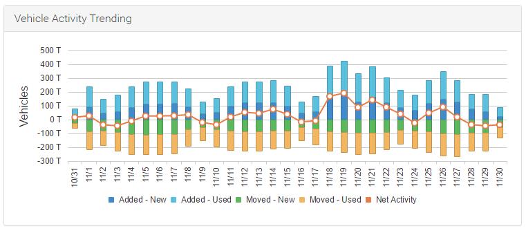 Vehicle Activity Trending