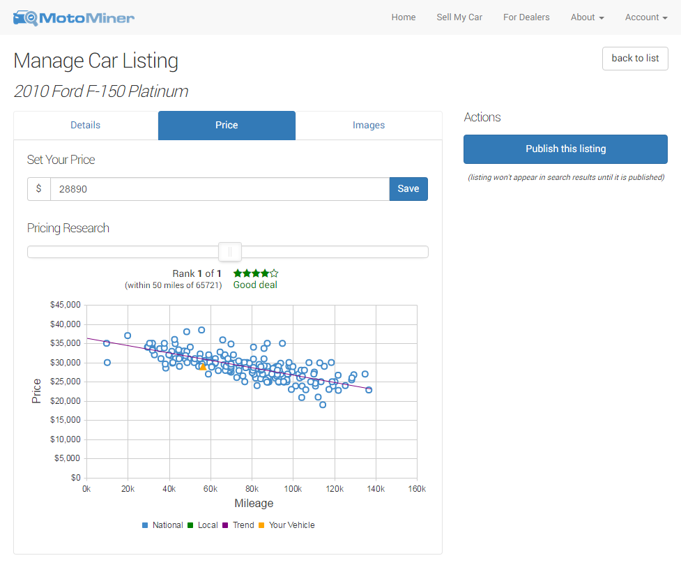 Our For Sale By Owner pricing tool helps you choose the perfect price to sell your vehicle.